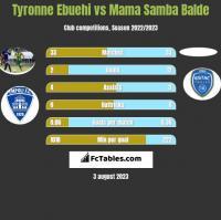 Tyronne Ebuehi vs Mama Samba Balde h2h player stats