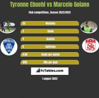 Tyronne Ebuehi vs Marcelo Goiano h2h player stats