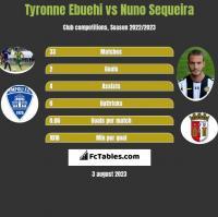 Tyronne Ebuehi vs Nuno Sequeira h2h player stats