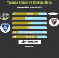 Tyronne Ebuehi vs Rodrigo Alves h2h player stats