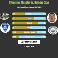 Tyronne Ebuehi vs Ruben Dias h2h player stats