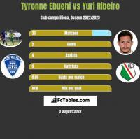 Tyronne Ebuehi vs Yuri Ribeiro h2h player stats