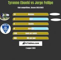 Tyronne Ebuehi vs Jorge Fellipe h2h player stats