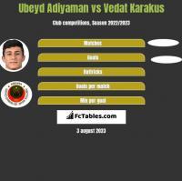 Ubeyd Adiyaman vs Vedat Karakus h2h player stats