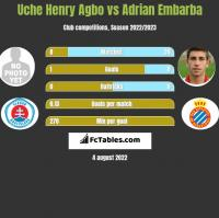 Uche Henry Agbo vs Adrian Embarba h2h player stats