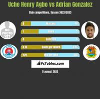 Uche Henry Agbo vs Adrian Gonzalez h2h player stats