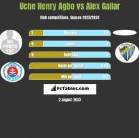 Uche Henry Agbo vs Alex Gallar h2h player stats