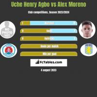 Uche Henry Agbo vs Alex Moreno h2h player stats