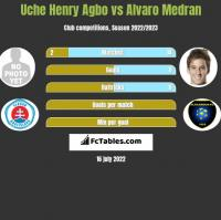 Uche Henry Agbo vs Alvaro Medran h2h player stats
