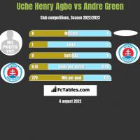Uche Henry Agbo vs Andre Green h2h player stats