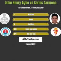 Uche Henry Agbo vs Carlos Carmona h2h player stats