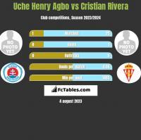 Uche Henry Agbo vs Cristian Rivera h2h player stats