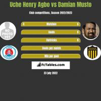 Uche Henry Agbo vs Damian Musto h2h player stats