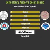 Uche Henry Agbo vs Dejan Drazic h2h player stats