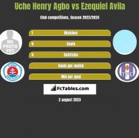 Uche Henry Agbo vs Ezequiel Avila h2h player stats