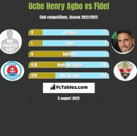 Uche Henry Agbo vs Fidel Chaves h2h player stats