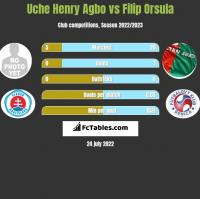 Uche Henry Agbo vs Filip Orsula h2h player stats