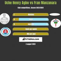 Uche Henry Agbo vs Fran Manzanara h2h player stats