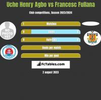 Uche Henry Agbo vs Francesc Fullana h2h player stats