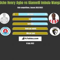Uche Henry Agbo vs Giannelli Imbula Wanga h2h player stats