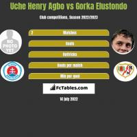 Uche Henry Agbo vs Gorka Elustondo h2h player stats