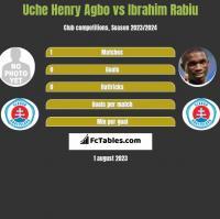 Uche Henry Agbo vs Ibrahim Rabiu h2h player stats