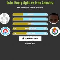 Uche Henry Agbo vs Ivan Sanchez h2h player stats