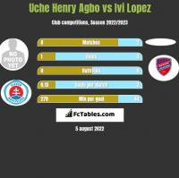 Uche Henry Agbo vs Ivi Lopez h2h player stats