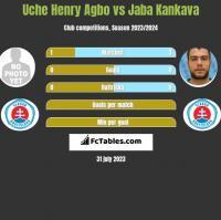 Uche Henry Agbo vs Jaba Kankava h2h player stats