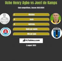 Uche Henry Agbo vs Joeri de Kamps h2h player stats