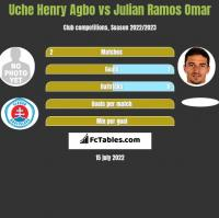 Uche Henry Agbo vs Julian Ramos Omar h2h player stats