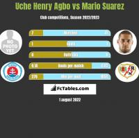 Uche Henry Agbo vs Mario Suarez h2h player stats