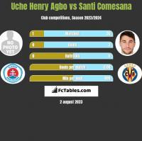 Uche Henry Agbo vs Santi Comesana h2h player stats