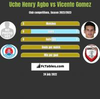Uche Henry Agbo vs Vicente Gomez h2h player stats