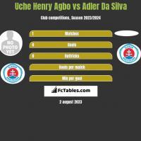 Uche Henry Agbo vs Adler Da Silva h2h player stats