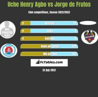 Uche Henry Agbo vs Jorge de Frutos h2h player stats