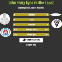 Uche Henry Agbo vs Alex Lopez h2h player stats