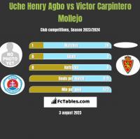 Uche Henry Agbo vs Victor Carpintero Mollejo h2h player stats