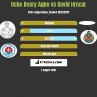 Uche Henry Agbo vs David Hrncar h2h player stats