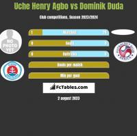 Uche Henry Agbo vs Dominik Duda h2h player stats