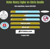 Uche Henry Agbo vs Chris Goslin h2h player stats