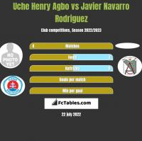 Uche Henry Agbo vs Javier Navarro Rodriguez h2h player stats
