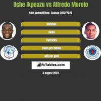 Uche Ikpeazu vs Alfredo Morelo h2h player stats