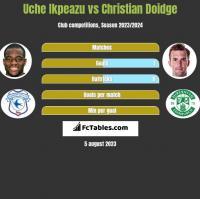 Uche Ikpeazu vs Christian Doidge h2h player stats