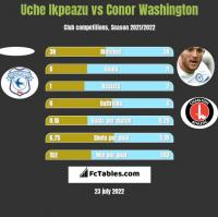 Uche Ikpeazu vs Conor Washington h2h player stats