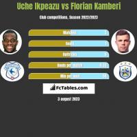 Uche Ikpeazu vs Florian Kamberi h2h player stats