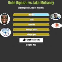 Uche Ikpeazu vs Jake Mulraney h2h player stats