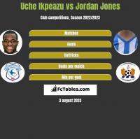 Uche Ikpeazu vs Jordan Jones h2h player stats