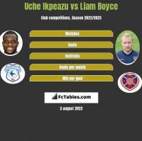 Uche Ikpeazu vs Liam Boyce h2h player stats