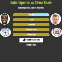 Uche Ikpeazu vs Oliver Shaw h2h player stats